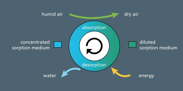 Producing water from the air