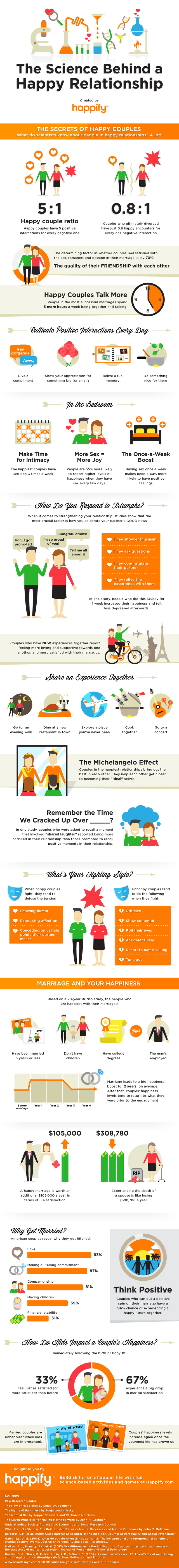 happiness, love, relationships, family, infographics, psychology, marriage, valentine