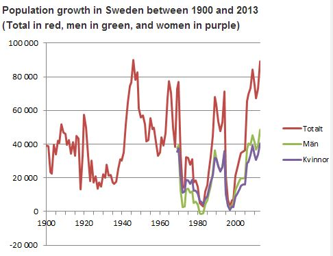 Sweden Population Trends