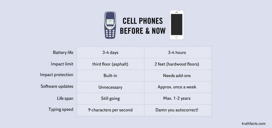Cell Phones, iPhone, Smartphone, 1990s Cell Phone, Cell Phone Battery, Truth Cell Phones, nokia phones, old vs new phone, phone jokes