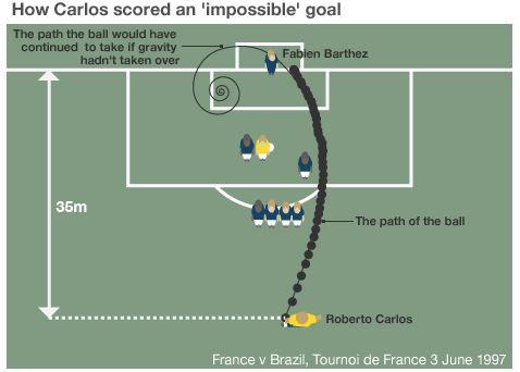 Roberto Carlos, brazil best goal, wonder goals, fifa2014, best goal ever, wonder goal