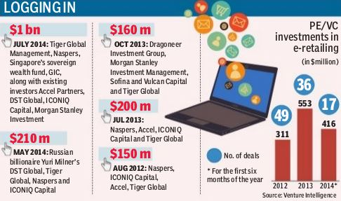 flipkart , flipkart funding , flipkart.com , indian ecommerce , inmobi , PayZippy , top ecommerce sites, flipkart 1 billion funding, Tiger Global Management, Naspers, Accel Partners, Dragoneer Investment Group, Morgan Stanley Investment Management, Sofina, Vulcan Capital