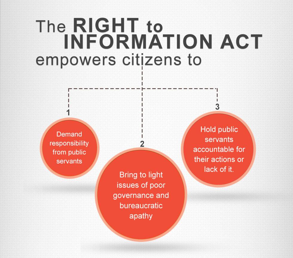 right to information, india, RTI, how to file RTI, file rti online, rti plea, indian government
