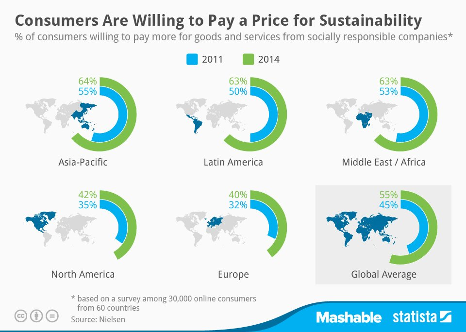 consumers,sustainability, willing to pay more,helped save the planet,Nielsen's corporate social responsibility survey,committed to positive social and environmental impact,Asian-Pacific region,pay more for products with social-good benefits,European respondents seemed the least willing,statistics portal Statista