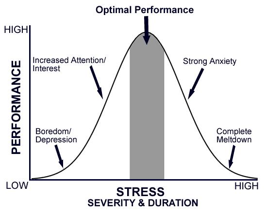 Stress Severity & duration