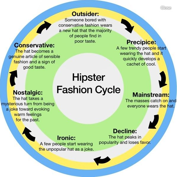 hate hipsters, who is hipster what is hipster, hipster, facts, male hipster, hipster evolution, are you a hipster, hipster quiz, how to be a hipster, history of hipster
