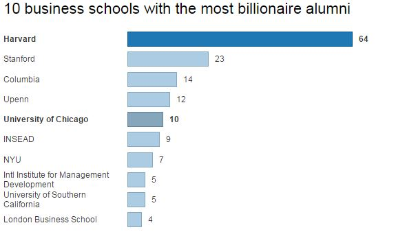 business school most billionars