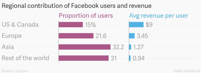 05-regional-contribution-of-facebook-users-and-revenue-proportion-of-users-avg-revenue-per-user_chartbuilder