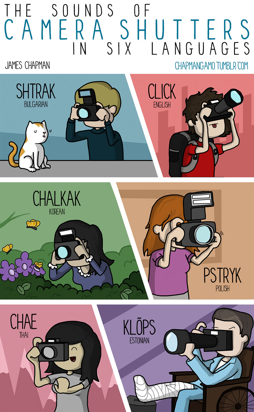 click in different languages