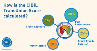 credit score, cibil, cibil score calculation