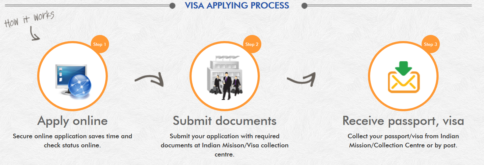 Procedure important information for filling up application form the below procedure is meant for those foreigners who are applying for visa from outside india falaconquin
